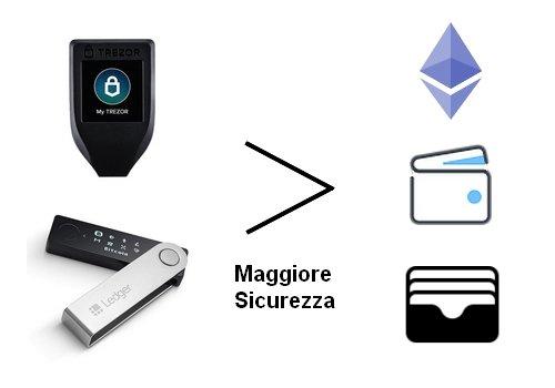 pro e contro degli Hardware Wallet